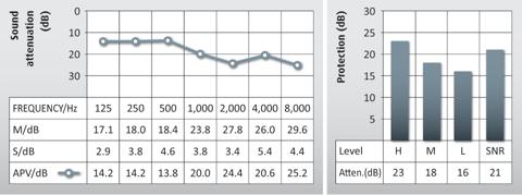 Graph showing the attenuation data for Auritech Biker Earplugs