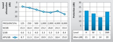 Graph showing the attenuation data for Auritech Water Sports Earplugs