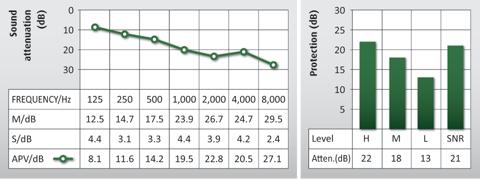 Graph showing the attenuation data for Auritech Shoot Earplugs