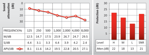 Graph showing the attenuation data for Auritech Work Earplugs