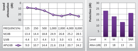 Graph showing the attenuation data for Auritech Music Earplugs